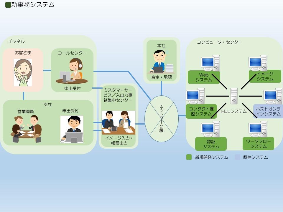 新事務システム