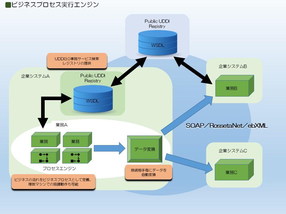 ビジネスプロセス実行エンジン