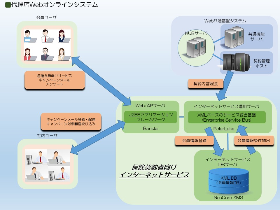 代理店Webオンラインシステム